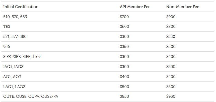 API inspector certification fee