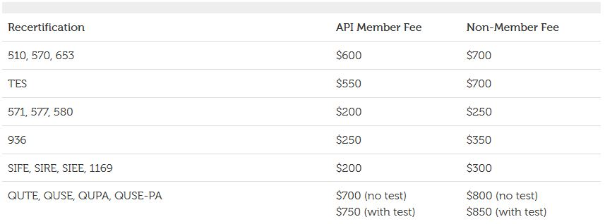 API inspector recertification fee