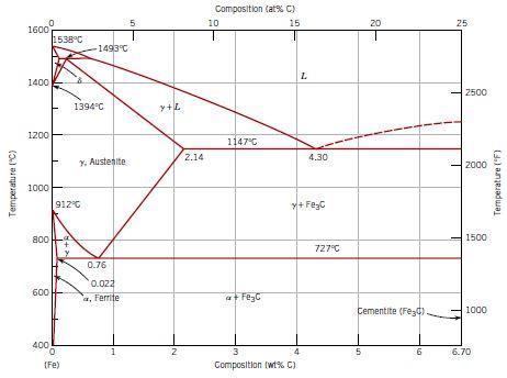 FE-Fe3C phase diagram