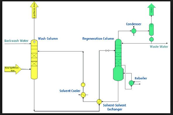 CO2 removal unit from natural gas