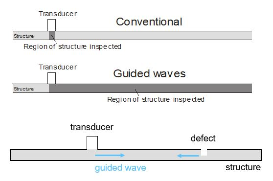 guided wave ultrasonic testing