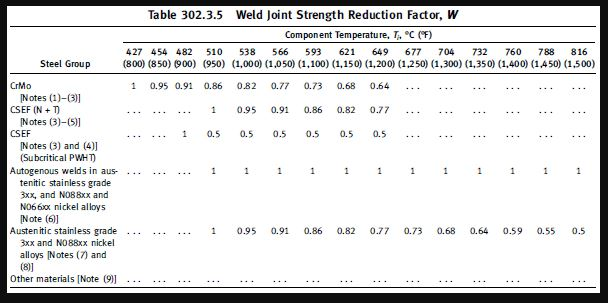ASME B31.3 Table 302 weld joint strength reduction factor