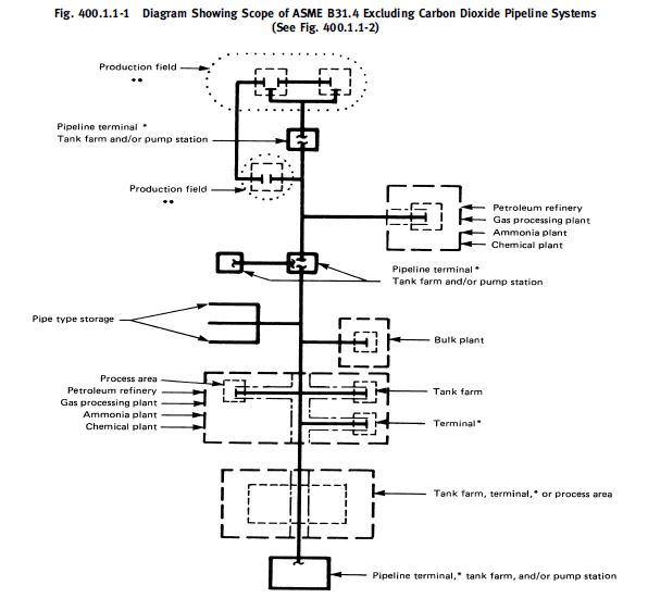 ASME B31.4-pipeline design code-scope in 2012 edition