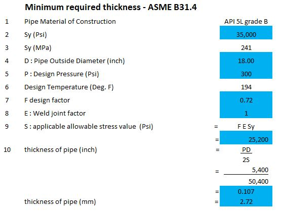 example of minimum required thickness calculation as per ASME B31.4 for pipe