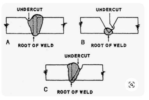 undercut welding defect