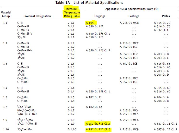 Table 1A Pressure-temperature rating class