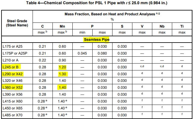 chemical composition API 5L gr B