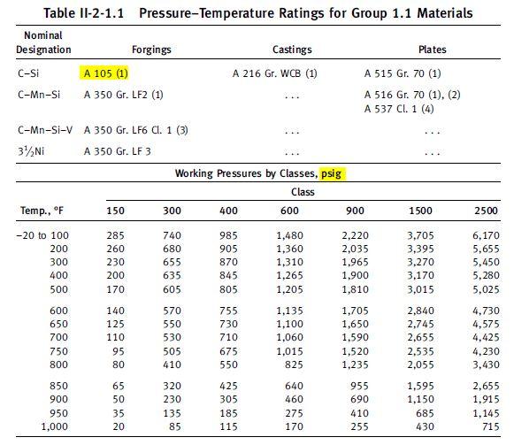 pipe pressure rating class