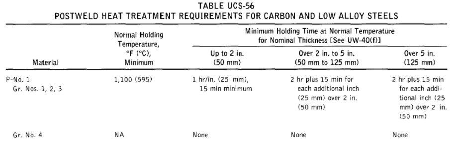 post weld heat treatment requirement